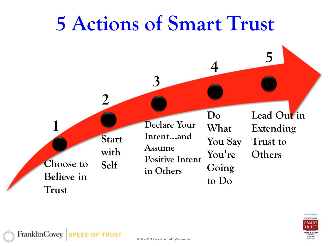 Trust. Business Catalyst or Achilles' Heel?