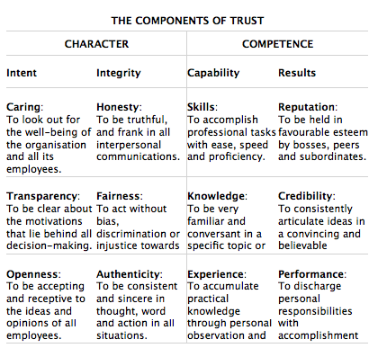 Components-of-Trust