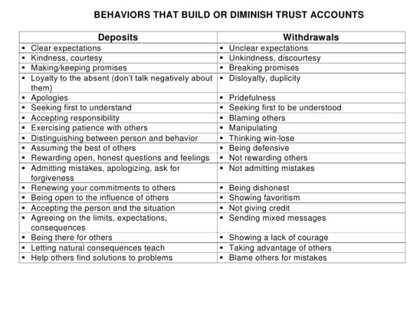 behaviors-that-build-or-diminish-trust-accounts-1-728